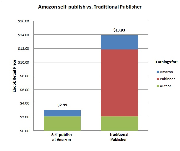 Self-publish vs Traditional